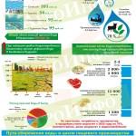 Инфографика «Битва за воду. Запасы воды, расход и пути сбережения»