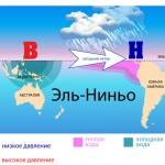 Кому грозит Эль-Ниньо (для анализа)