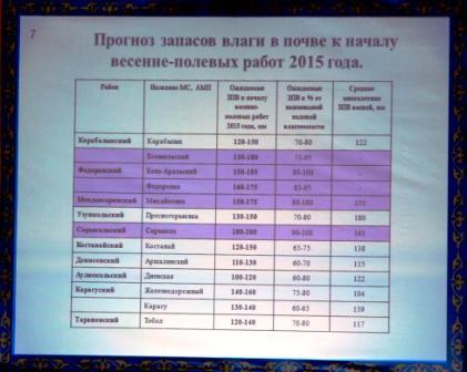 Прогноз запасов влаги от Казгидромета