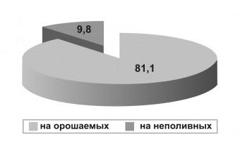 Диаграмма - 01