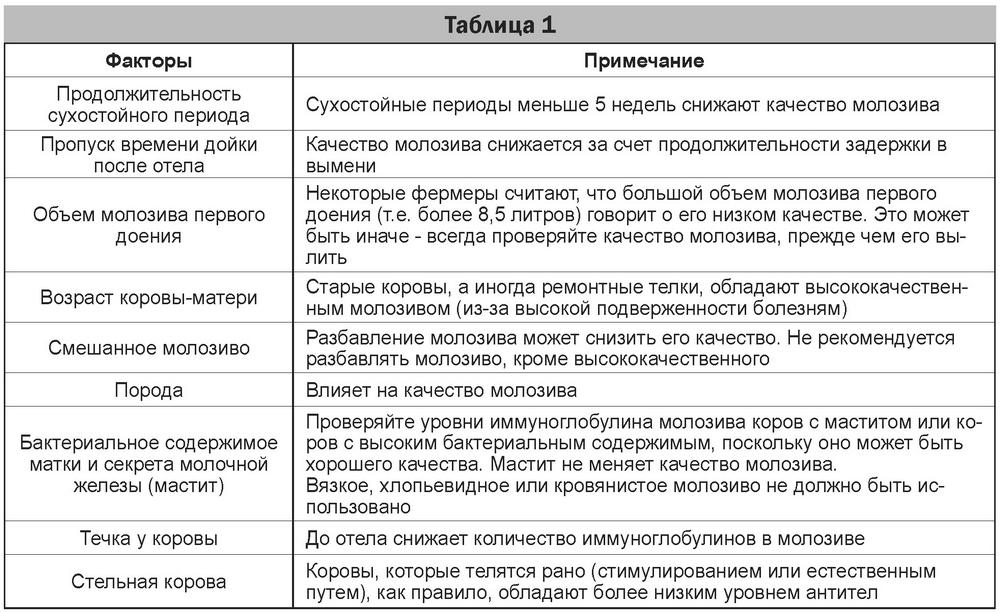 Таблица 01