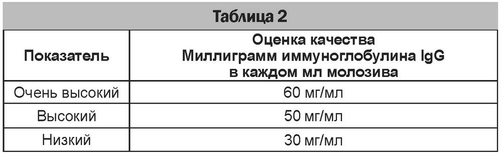 Таблица 02