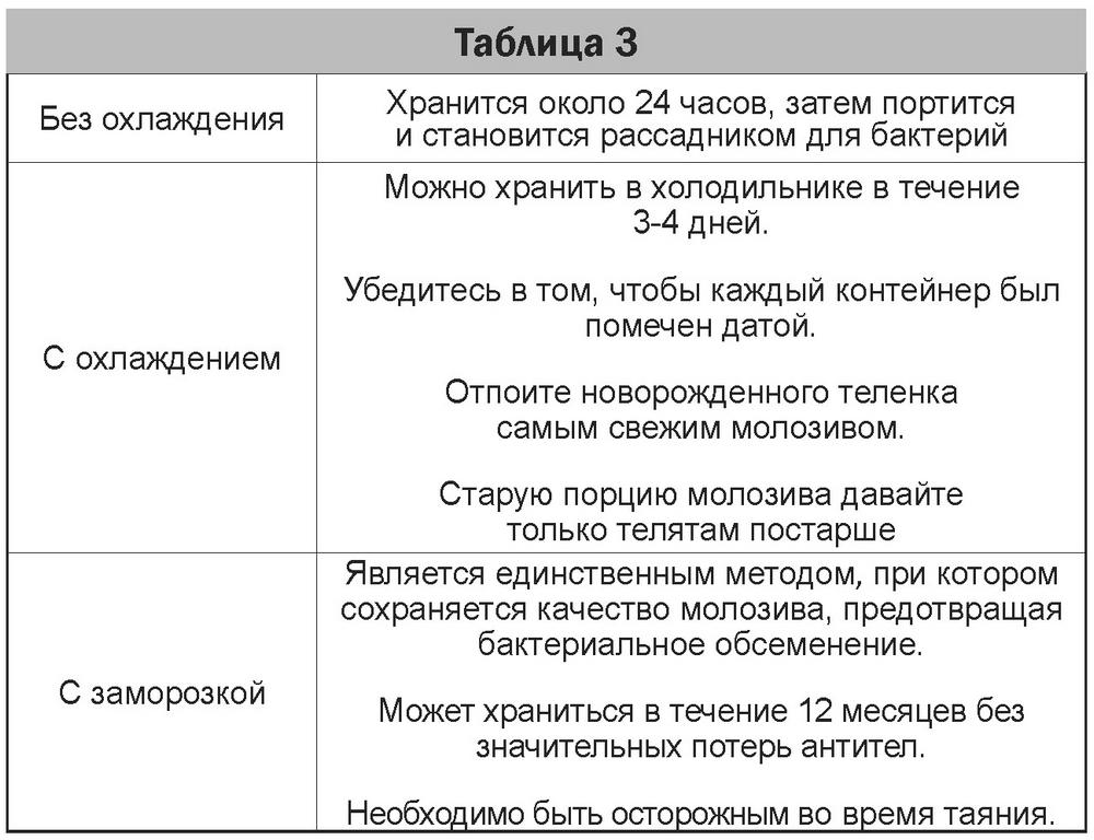 Таблица 03
