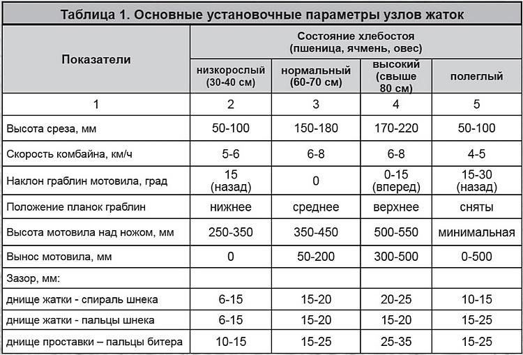 Таблица 1 - Основные установочные параметры узлов жаток