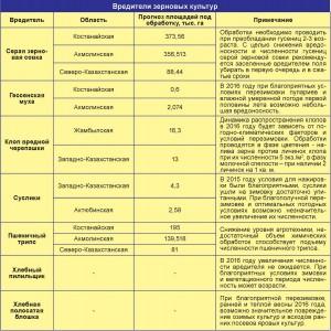 Вредители зерновых культур (таблица)