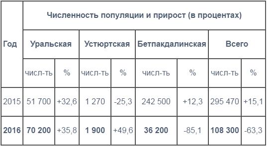 Численность_сайгаков