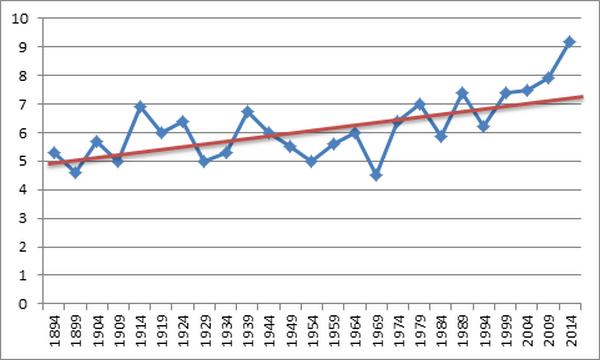 Рисунок 1. Временной ряд среднегодовых температур воздуха за период 1894-2014 гг., осредненных по МС Казахстана. В целом по Казахстану за период 1894-2014 гг. температура воздуха повысилась на 2,1 °С. Режим осадков практически не изменился.