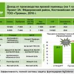 Результаты программы 3А компании BASF