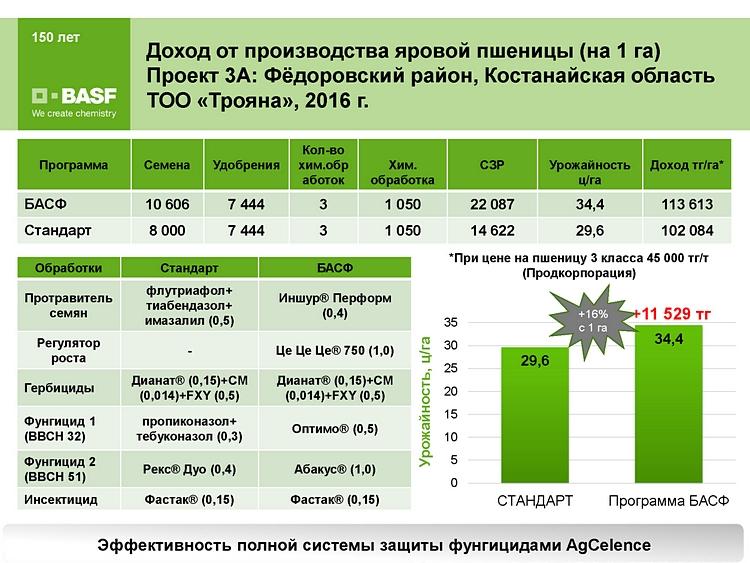 Dohod-ot-proizvodstva-yarovoi-pshenicy