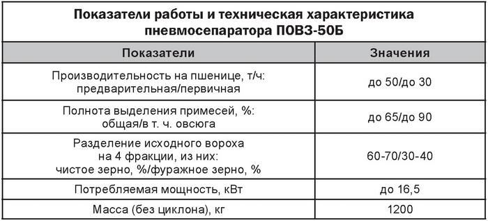 Показатели работы и техническая характеристика