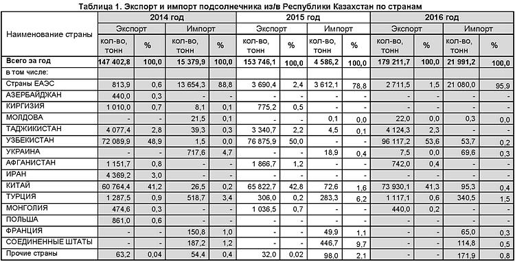 Табл 1 Экспорт и импорт подсолнечника из-в Республики Казахстан по странам