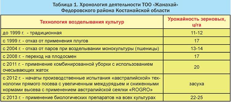 Таблица 1. Хронология деятельности ТОО «Жанахай»