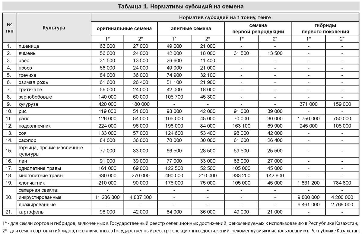 Таблица 1. Нормативы субсидий на семена (2017)