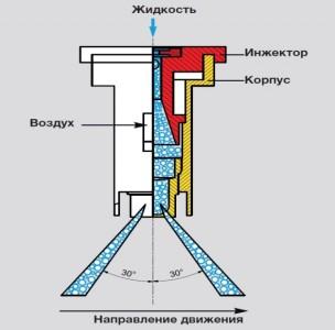Инжекторный двухфакельный распылитель IDKT