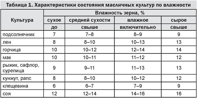 Таблица 1. Характеристики состояния масличных культур по влажности