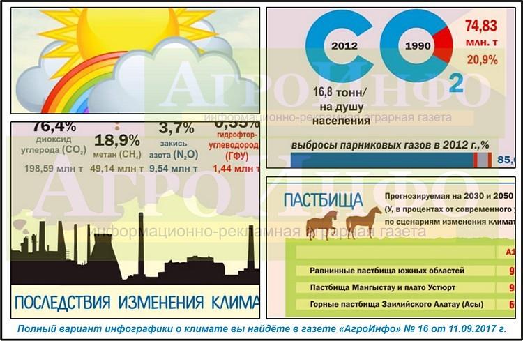 Infogr_Klimat_anons-2