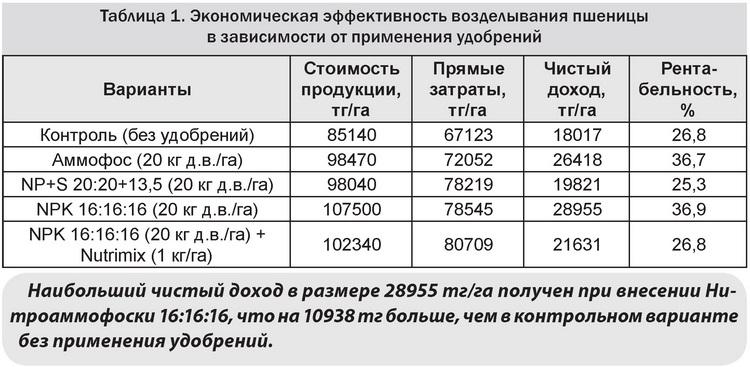 Табл 1 Экономическая эффективность возделывания пшеницы в зависимости от применения удобрений