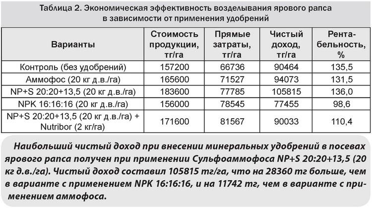 Табл 2 Экономическая эффективность возделывания ярового рапса в зависимости от применения удобрений
