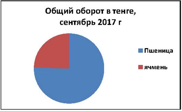 """Диаграмма: пресс-служба АО """"Товарная биржа """"ЕТС"""""""