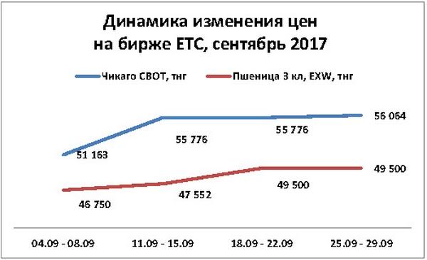 """График: пресс-служба АО """"Товарная биржа """"ЕТС"""""""