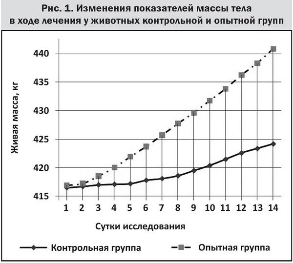 Рис 1 - Масса тела