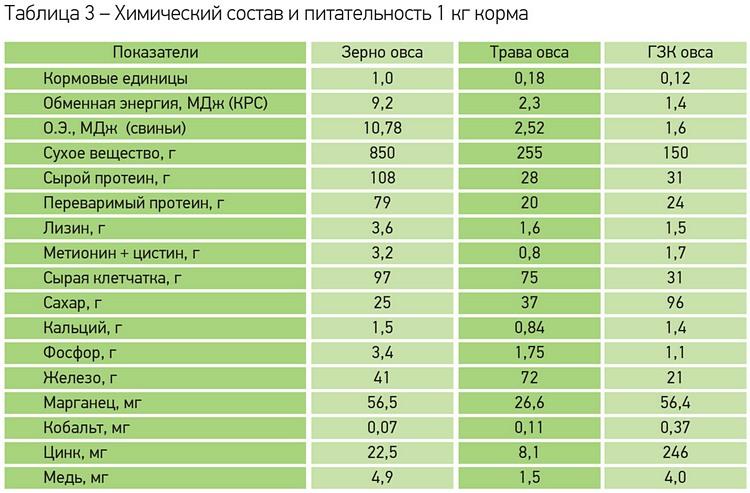 Химсостав и питательность 1 кг корма