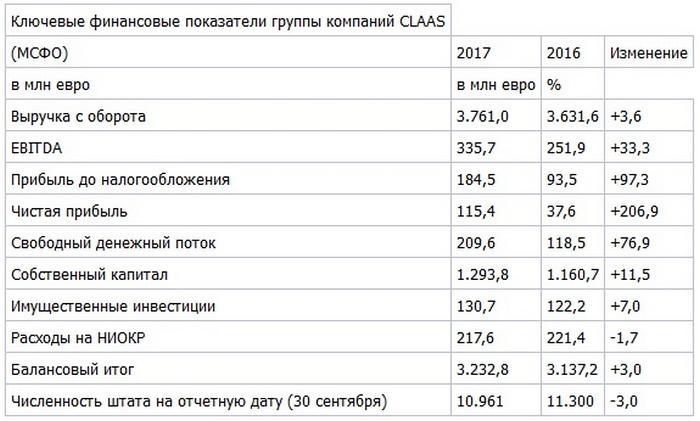 Ключевые финансовые показатели группы компаний CLAAS