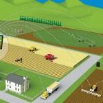 Умные технологии – шанс для рывка в развитии агропромышленного комплекса