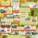 Инфографика «История развития комбайностроения»