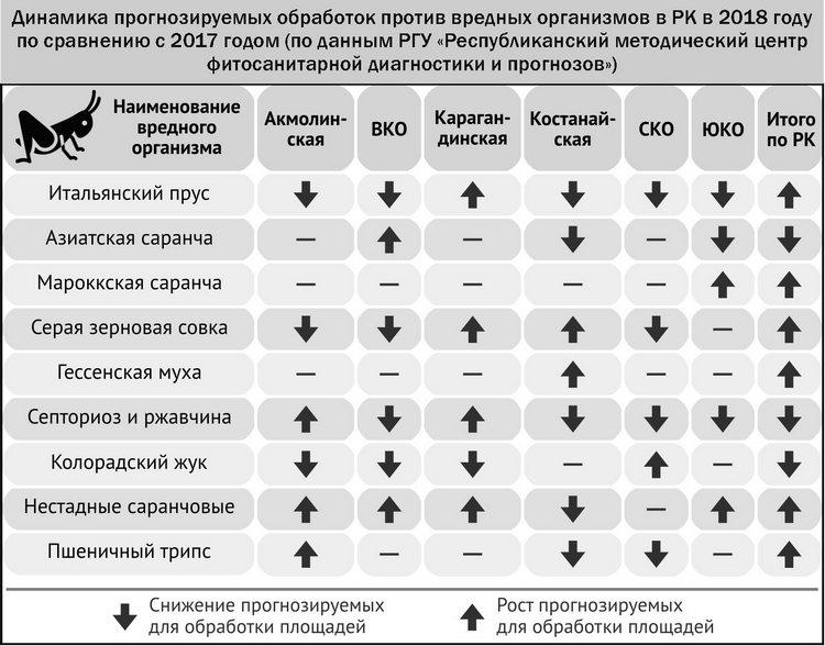 Динамика прогнозируемых обработок против вредных организмов