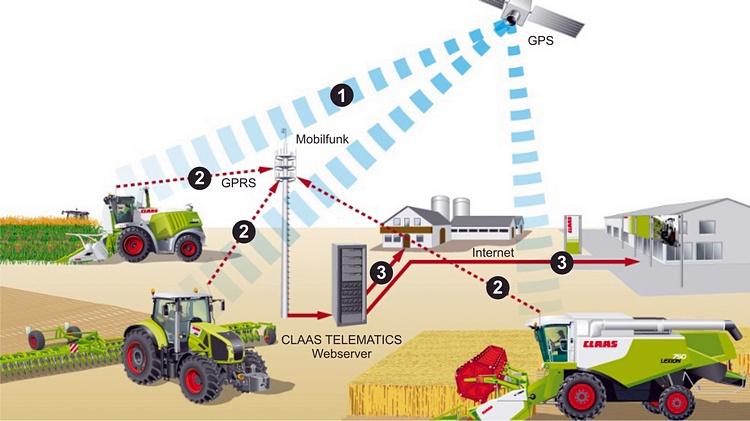 1. Прием данных о местоположении через спутник. 2. Передача данных и настроек машины по мобильной сети на сервер TELEMATICS. 3. Вызов данных фермером или удаленная диагностика.