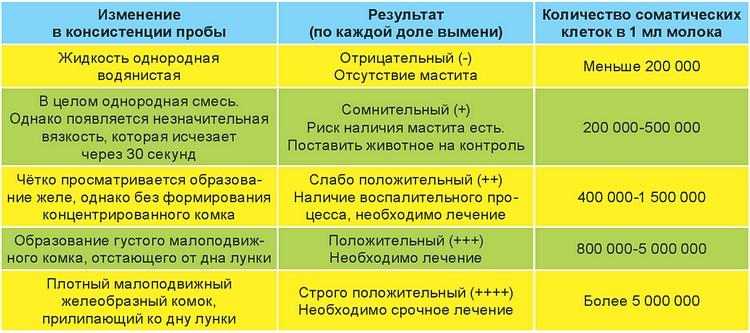 Доение_Таблица