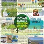 Инфографика «Профессии будущего в сельском хозяйстве»