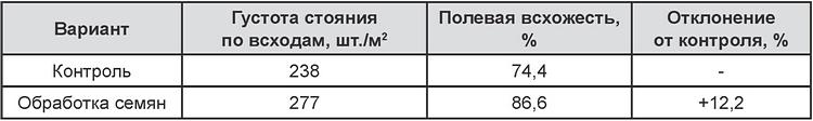 Таблица (Контроль и обработка семян)_1