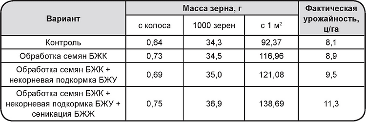 Таблица (контроль и обработка семян)_2