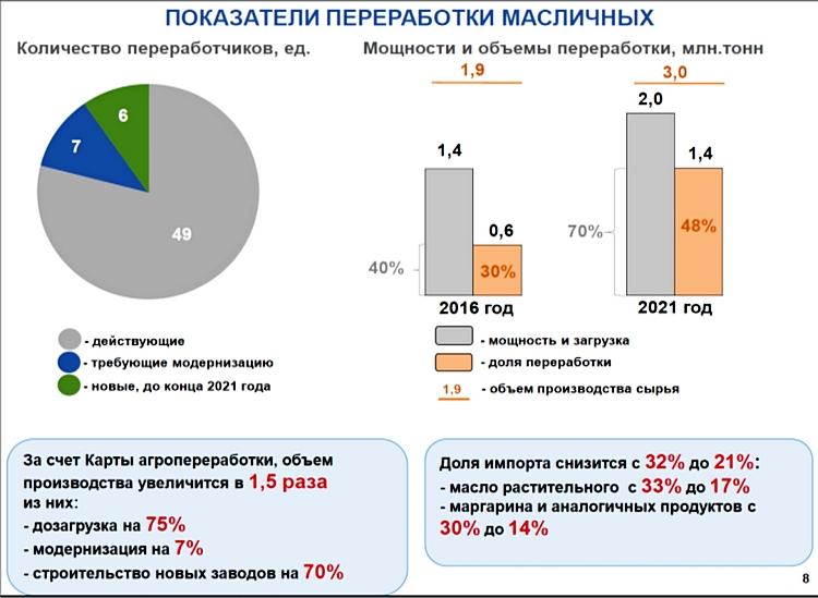 Рисунок 1. Обеспечение рынка Казахстана масложировой продукцией