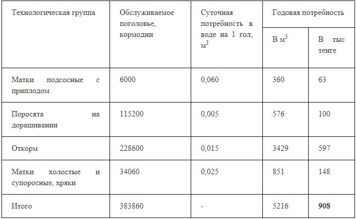 Таблица 2 – Расчет потребности в воде для выпойки животных и хозяйственных нужд, (тариф = 174 тенге/м3)