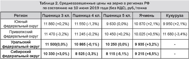 Таблица 2 - Средневзвешенные цены на зерно в регионах РФ на 10 июня 2019 (без НДС), руб.-тонна