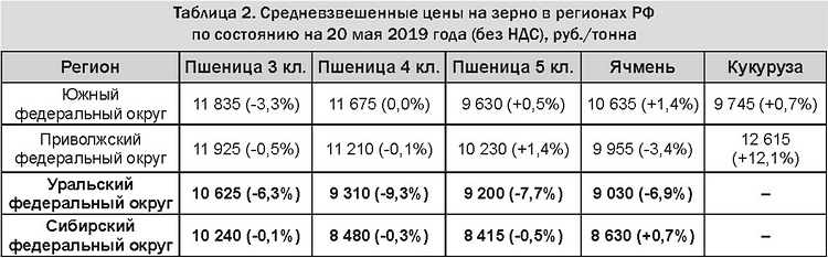Таблица 2 - Средневзвешенные цены на зерно в регионах РФ на 20 мая 2019 (без НДС), руб.-тонна