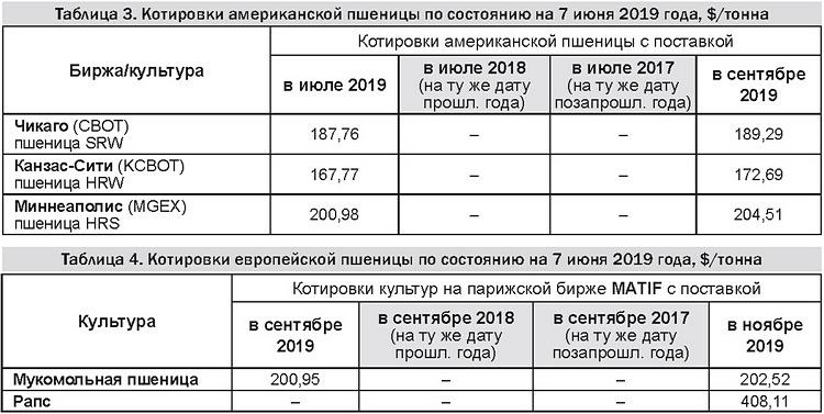 Таблицы 3-4 - Котировки американской и европейской пшеницы 10-06-19