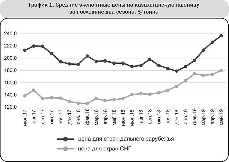 График 1 Средние экспортные цены на казахстанскую пшеницу за последние два сезона, $-тонна