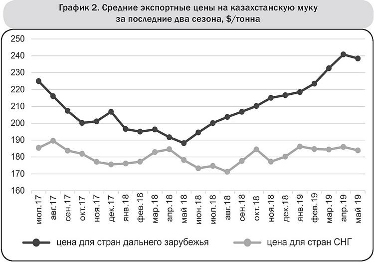 График 2 Средние экспортные цены на казахстанскую муку за последние два сезона, $-тонна