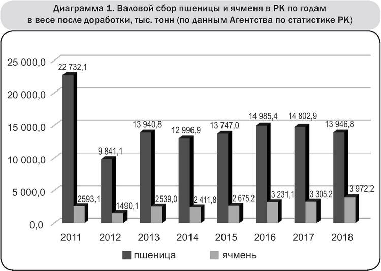 Диаграмма 1 Валовой сбор пшеницы и ячменя в РК по годам в весе после доработки, тыс тонн (по данным Агентства по статистике РК)