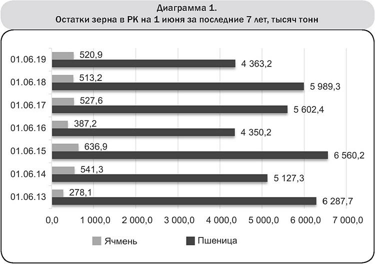 Диаграмма 1 Остатки зерна в РК на 1 июня за последние 7 лет, тысяч тонн