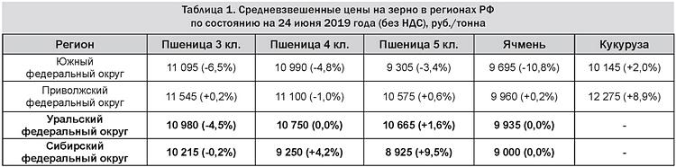 Таблица 1 - Средневзвешенные цены на зерно в регионах РФ на 24 июня 2019 (без НДС), руб.-тонна