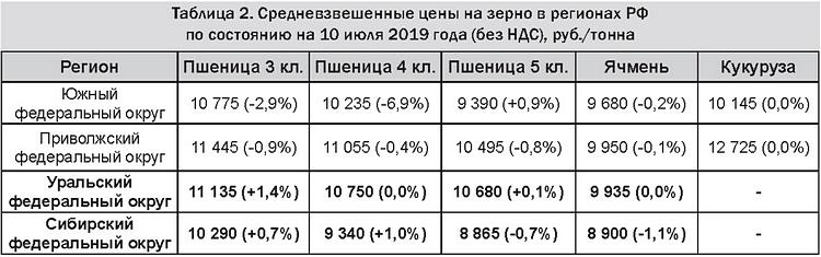 Таблица 2 - Средневзвешенные цены на зерно в регионах РФ на 10 июля 2019 (без НДС), руб.-тонна