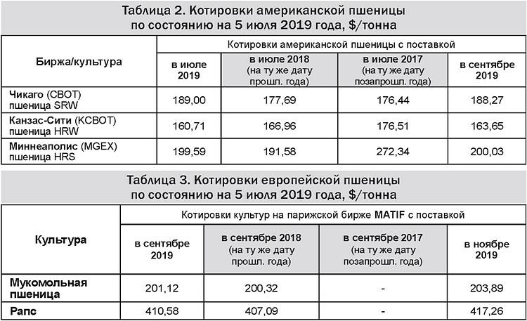 Таблицы 2-3 - Котировки американской и европейской пшеницы 08-07-19