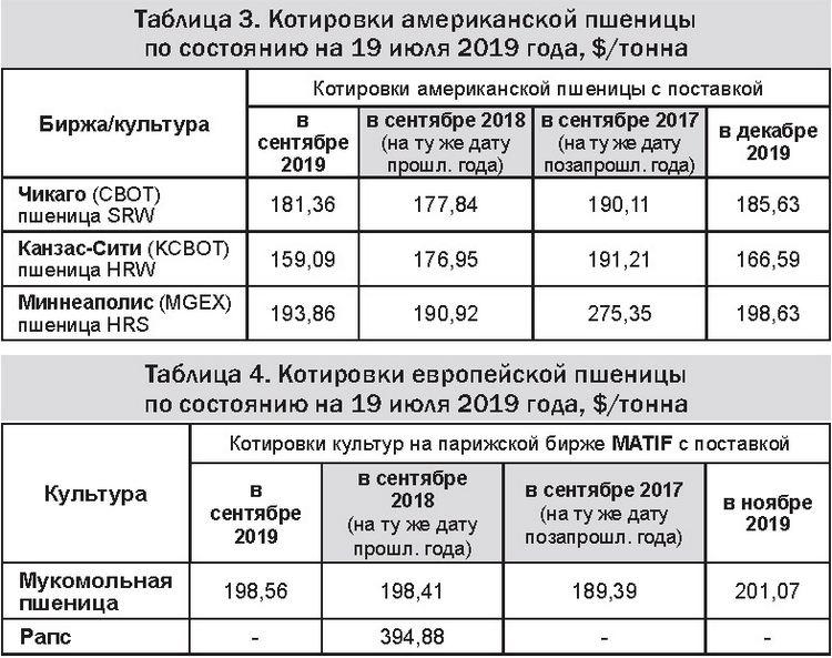 Таблицы 3-4 - Котировки американской и европейской пшеницы 22-07-19