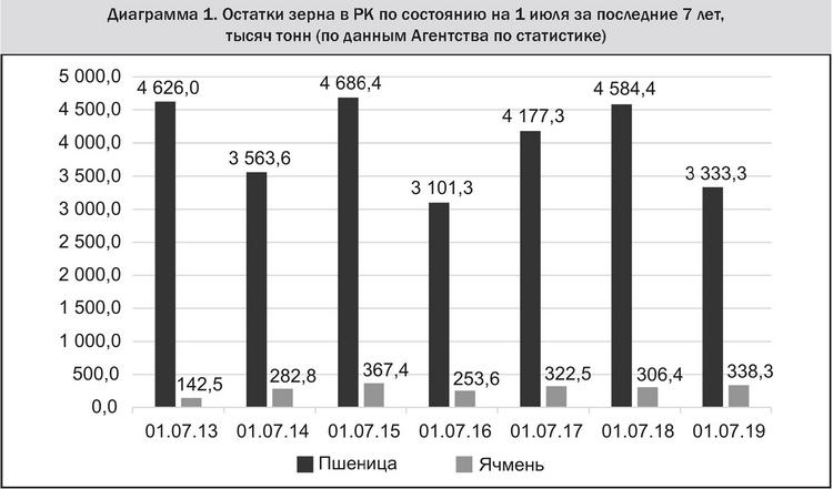Диаграмма 1 Остатки зерна в РК по состоянию на 1 июля за последние 7 лет, тысяч тонн (по данным Агентства по статистике)