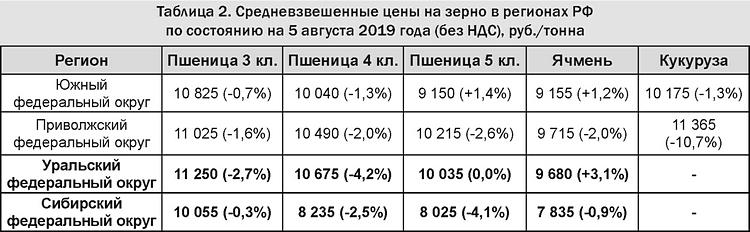 Таблица 2 - Средневзвешенные цены на зерно в регионах РФ на 5 августа 2019 (без НДС), руб.-тонна